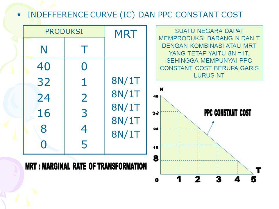 ANALISIS MANFAAT PERDAGANGAN INTERNASIONAL (GAIN FROM TRADE) DENGAN PPC CONSTANT COST NEGARA X MEMILIKI PPC CONSTANT COST DENGAN KOMBINASI PRODUKSI 40 N ATAU 5 T ATAU MRT 8N = 1T.