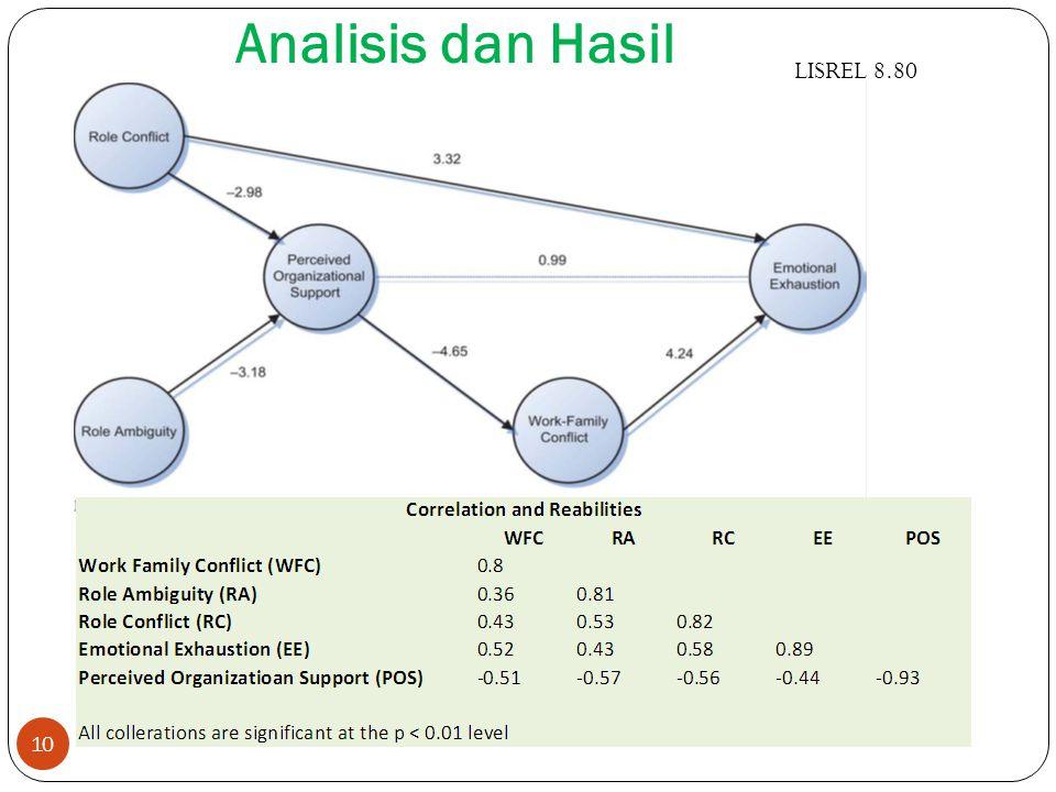 10 LISREL 8.80 Analisis dan Hasil