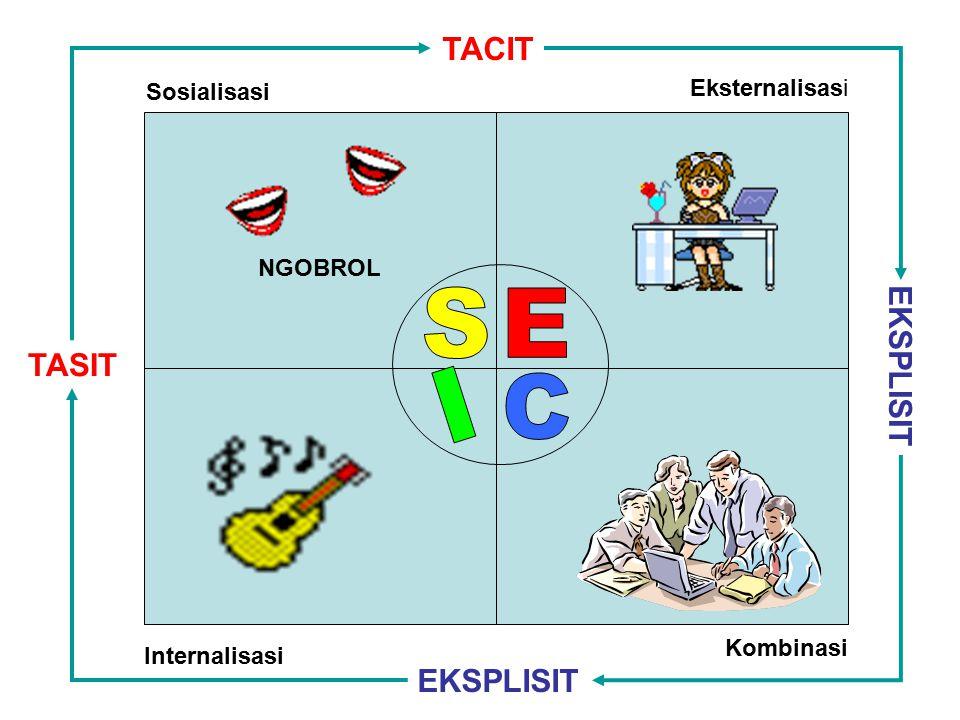 Sosialisasi Eksternalisasi Internalisasi Kombinasi NGOBROL TASIT TACIT EKSPLISIT