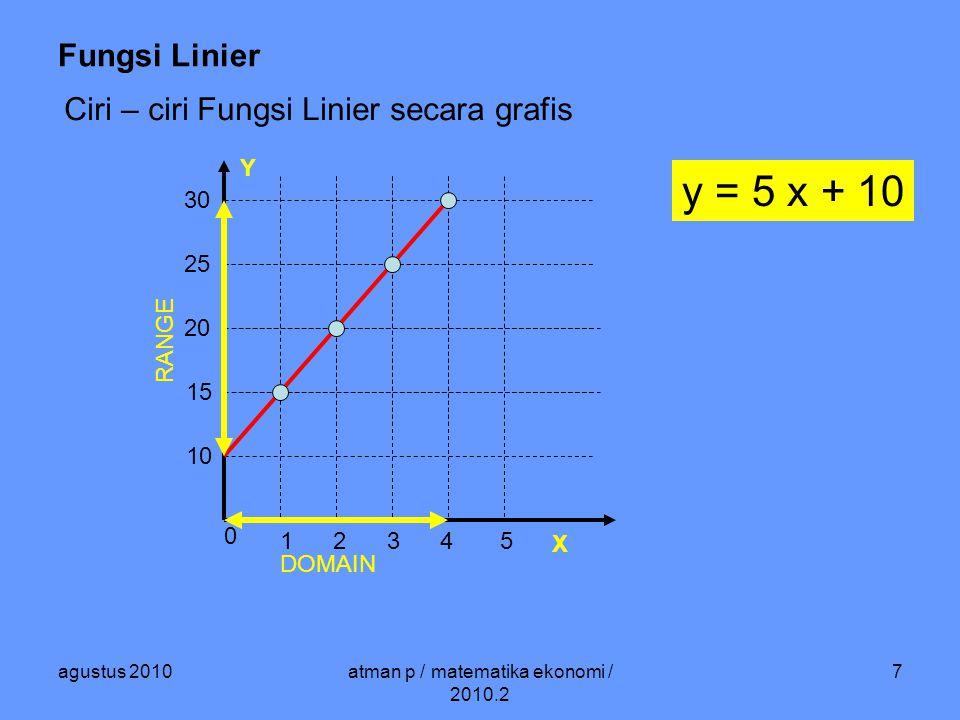 agustus 2010atman p / matematika ekonomi / 2010.2 7 Fungsi Linier Ciri – ciri Fungsi Linier secara grafis y = 5 x + 10 0 1 2 3 4 5 10 15 20 25 30 DOMAIN RANGE Y X