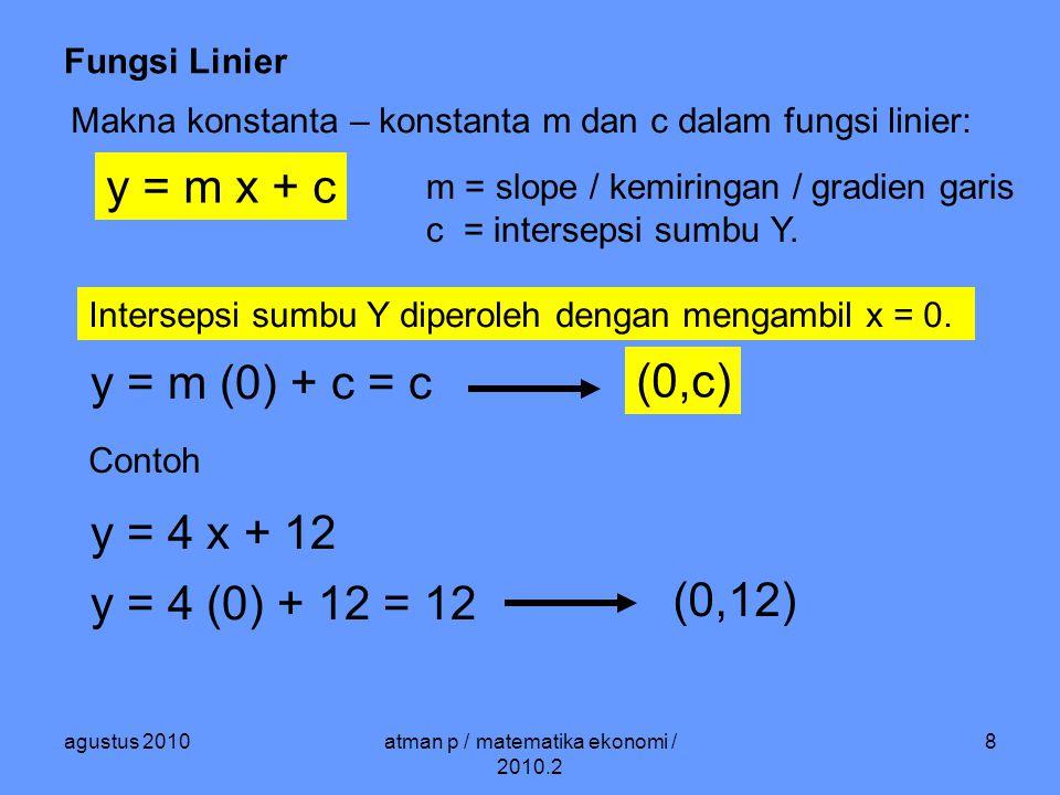 agustus 2010atman p / matematika ekonomi / 2010.2 9 Fungsi Linier Slope / kemiringan / gradien garis diperoleh melalui : Ambil dua titik (x 1,y 1 ) dan (x 2,y 2 ) y 2 – y 1 m = ---------- x 2 – x 1 m adalah gradien / kemiringan garis yang menghubungkan titik (x 1,y 1 ) dan (x 2, y 2 ) Contoh:Diketahui dua titik A (3,7) dan B (4,9) maka gradien garis yang menghubungkan A dan B adalah : 9 – 5 5 – 9 m = -------- = ------ = 4 4 – 3 3 – 4