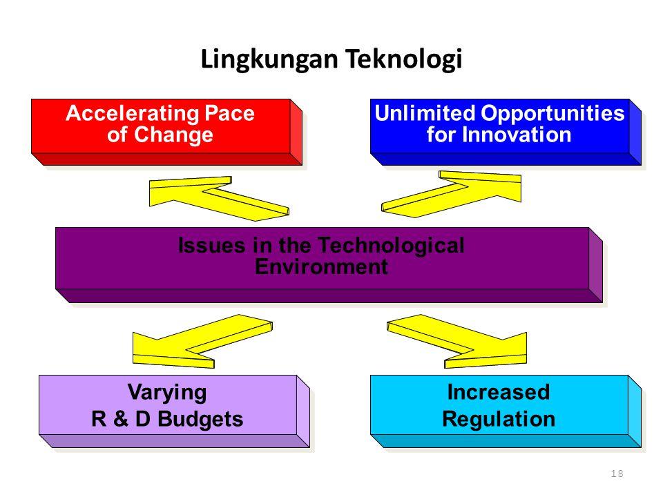 17 Demografi 6 Faktor Yang sulit dikendalikan Ekonomi Persaingan Teknologi Sosial Budaya Politik Dan Hukum