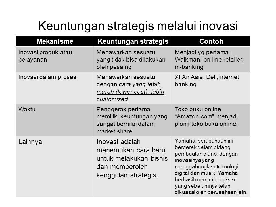 Keuntungan strategis melalui inovasi MekanismeKeuntungan strategisContoh Inovasi produk atau pelayanan Menawarkan sesuatu yang tidak bisa dilakukan ol