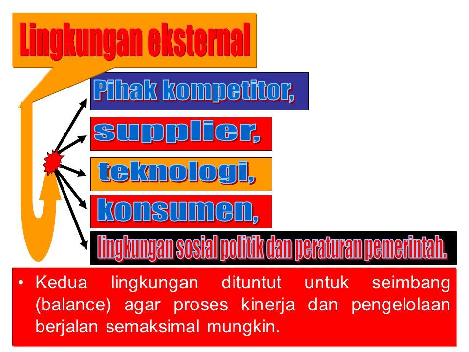 4/25/20154 4 Macam-Macam Lingkungan Eskternal Perusahaan Lingkungan Umum Teknologi Sosiobudaya Ekonomi Hukum/Politik Internasional Lingkungan Tugas Pelanggan Pesaing Pemasok Pasar Tenaga Kerja Lingkungan Internal Karyawan Budaya Manajemen