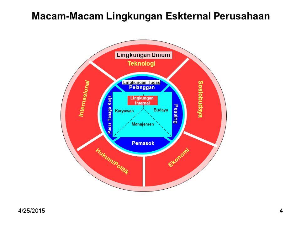 4/25/20154 4 Macam-Macam Lingkungan Eskternal Perusahaan Lingkungan Umum Teknologi Sosiobudaya Ekonomi Hukum/Politik Internasional Lingkungan Tugas Pe