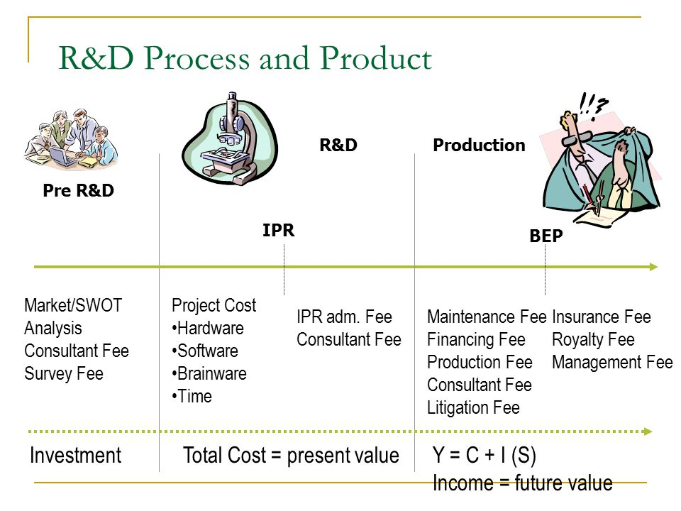 R&D Process and Product Pre R&D R&DProduction Market/SWOT Analysis Consultant Fee Survey Fee BEP Y = C + I (S) Income = future value Project Cost Hardware Software Brainware Time IPR adm.