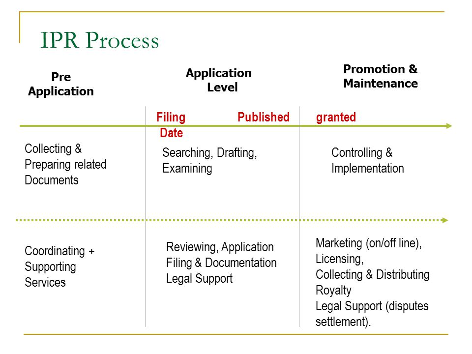 IPR Process Application Level Promotion & Maintenance Coordinating + Supporting Services Reviewing, Application Filing & Documentation Legal Support Marketing (on/off line), Licensing, Collecting & Distributing Royalty Legal Support (disputes settlement).