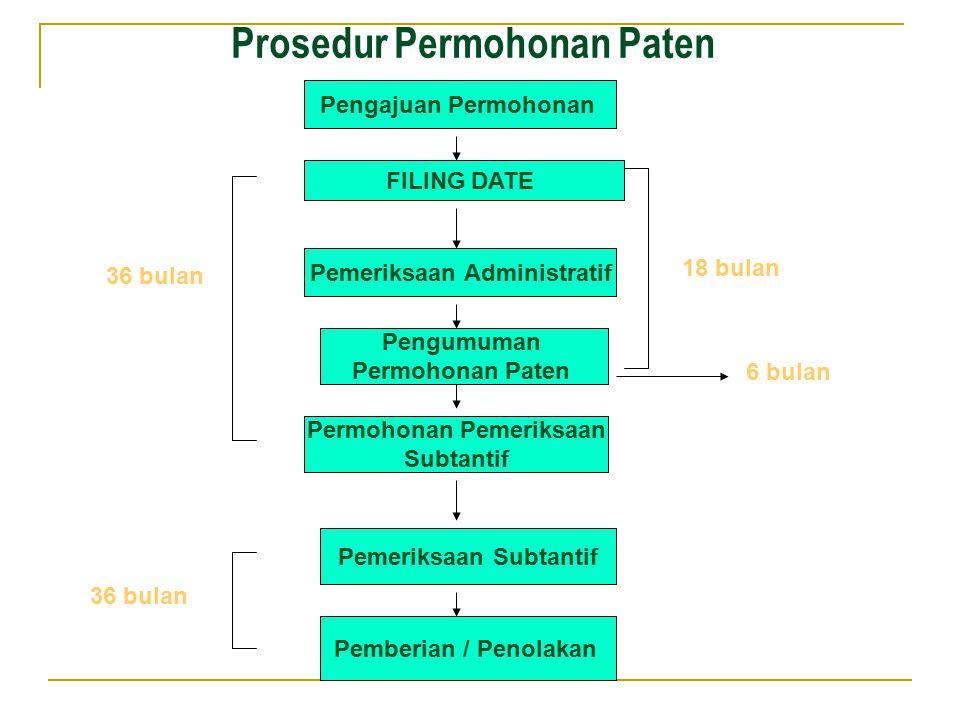Prosedur Permohonan Paten Pengajuan Permohonan Pemeriksaan Administratif Pengumuman Permohonan Paten Pemeriksaan Subtantif Pemberian / Penolakan FILIN