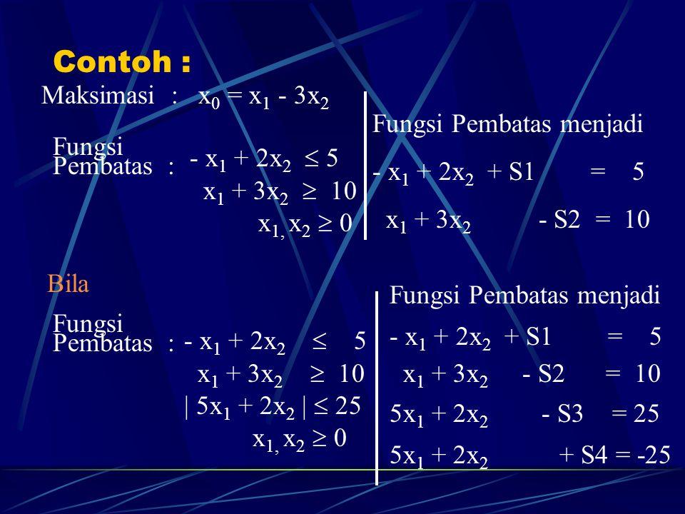 Contoh : Maksimasi : x 0 = x 1 - 3x 2 Fungsi Pembatas : - x 1 + 2x 2  5 x 1 + 3x 2  10 x 1, x 2  0 Fungsi Pembatas menjadi - x 1 + 2x 2 + S1 = 5 x