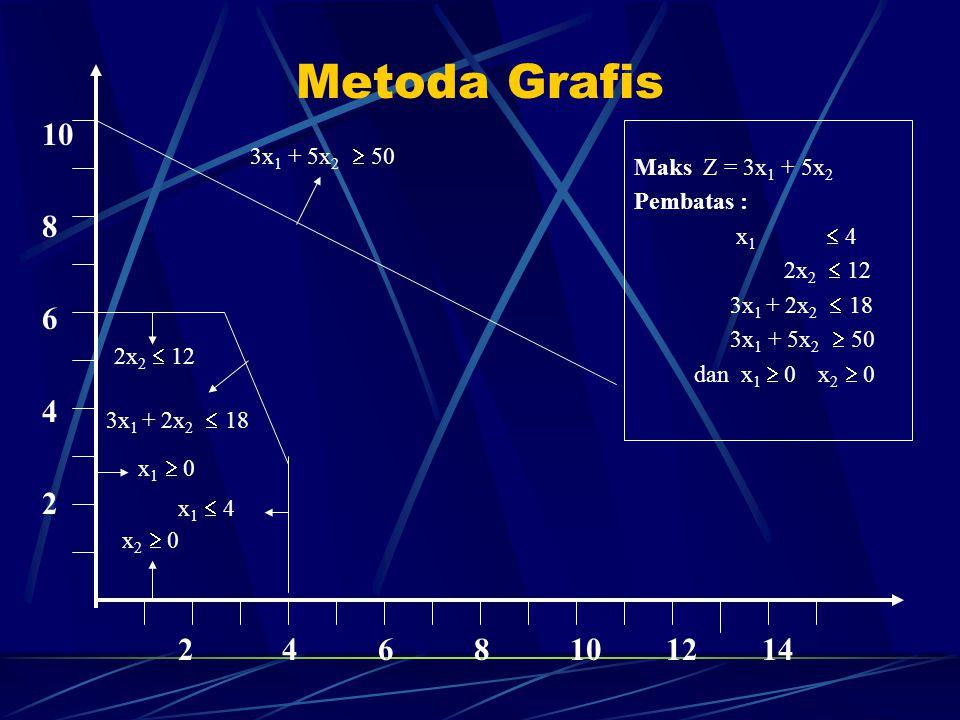 Metoda Grafis 10 8 6 4 2 2 4 6 8 10 12 14 2x 2  12 3x 1 + 2x 2  18 x 1  4 x 1  0 x 2  0 3x 1 + 5x 2  50 Maks Z = 3x 1 + 5x 2 Pembatas : x 1  4