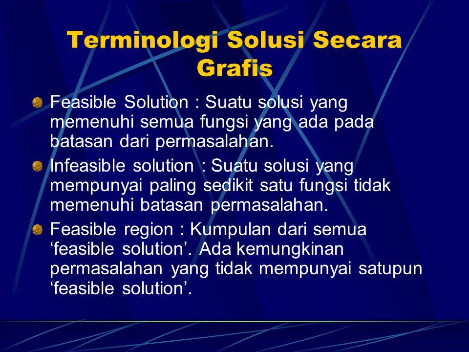 Terminologi Solusi Secara Grafis Feasible Solution : Suatu solusi yang memenuhi semua fungsi yang ada pada batasan dari permasalahan. Infeasible solut