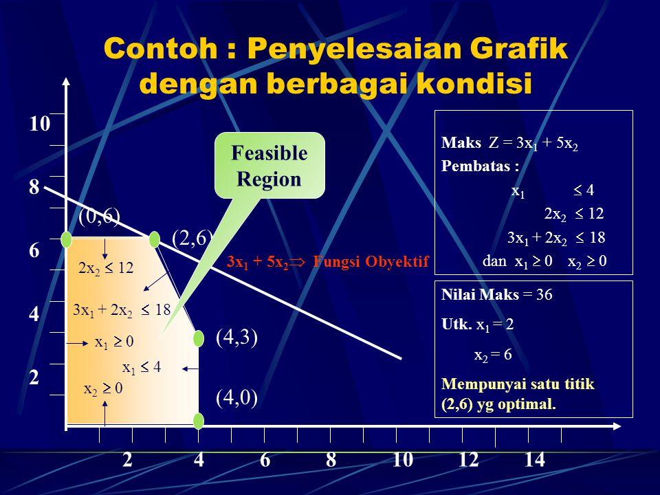 Contoh : Penyelesaian Grafik dengan berbagai kondisi 10 8 6 4 2 2 4 6 8 10 12 14 2x 2  12 3x 1 + 2x 2  18 x 1  4 x 1  0 x 2  0 3x 1 + 5x 2  Fung