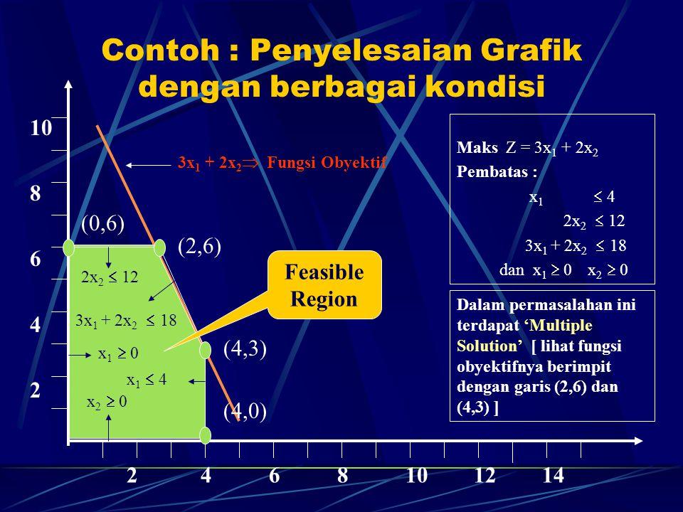 Contoh : Penyelesaian Grafik dengan berbagai kondisi 10 8 6 4 2 2 4 6 8 10 12 14 2x 2  12 3x 1 + 2x 2  18 x 1  4 x 1  0 x 2  0 3x 1 + 2x 2  Fung