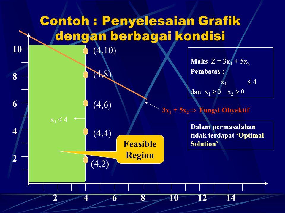 Contoh : Penyelesaian Grafik dengan berbagai kondisi 10 8 6 4 2 2 4 6 8 10 12 14 x 1  4 3x 1 + 5x 2  Fungsi Obyektif Maks Z = 3x 1 + 5x 2 Pembatas :