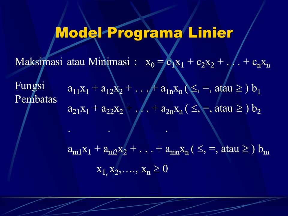 Model Programa Linier Maksimasi atau Minimasi : x 0 = c 1 x 1 + c 2 x 2 +... + c n x n Fungsi Pembatas a 11 x 1 + a 12 x 2 +... + a 1n x n ( , =, ata