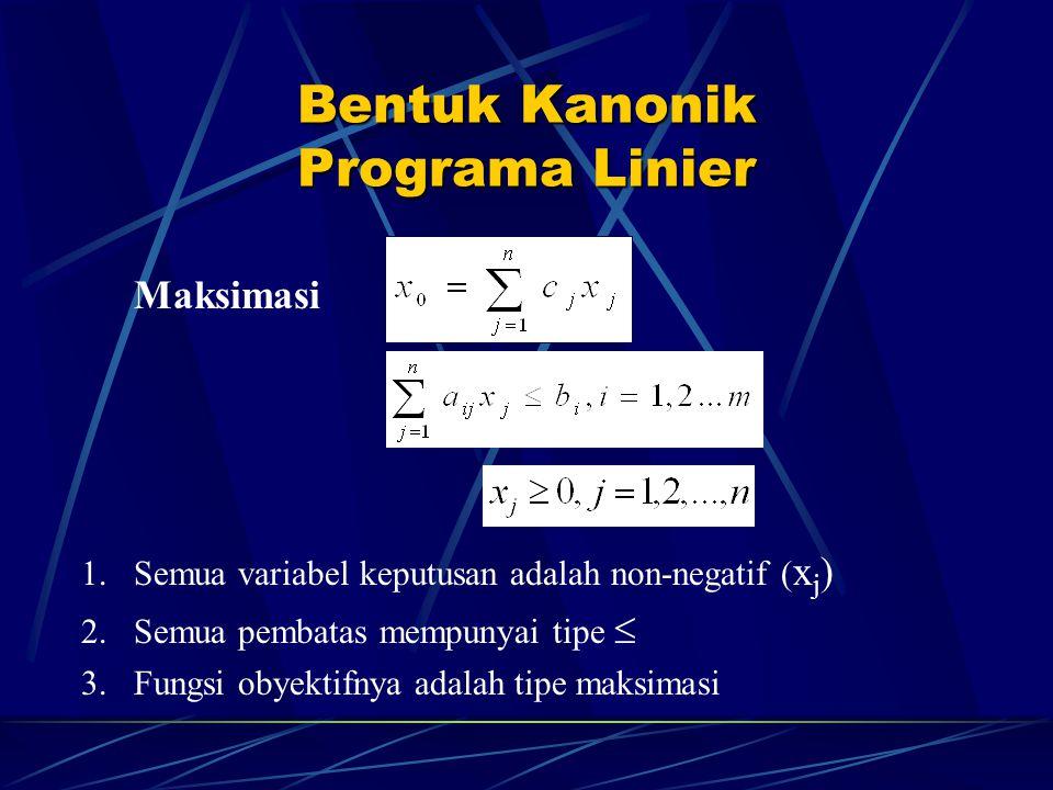 Bentuk Kanonik Programa Linier Maksimasi 1.Semua variabel keputusan adalah non-negatif ( x j ) 2.Semua pembatas mempunyai tipe  3.Fungsi obyektifnya