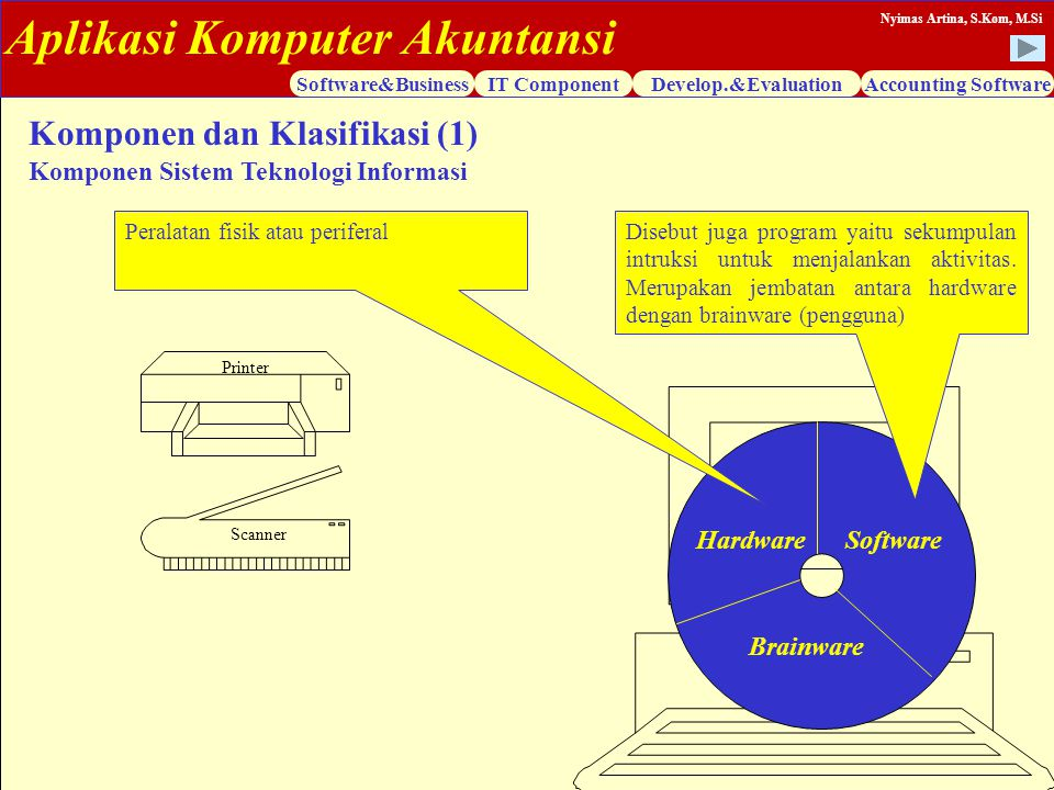 Aplikasi Komputer Akuntansi Software&BusinessIT ComponentDevelop.&EvaluationAccounting Software Nyimas Artina, S.Kom, M.Si Komponen dan Klasifikasi (1