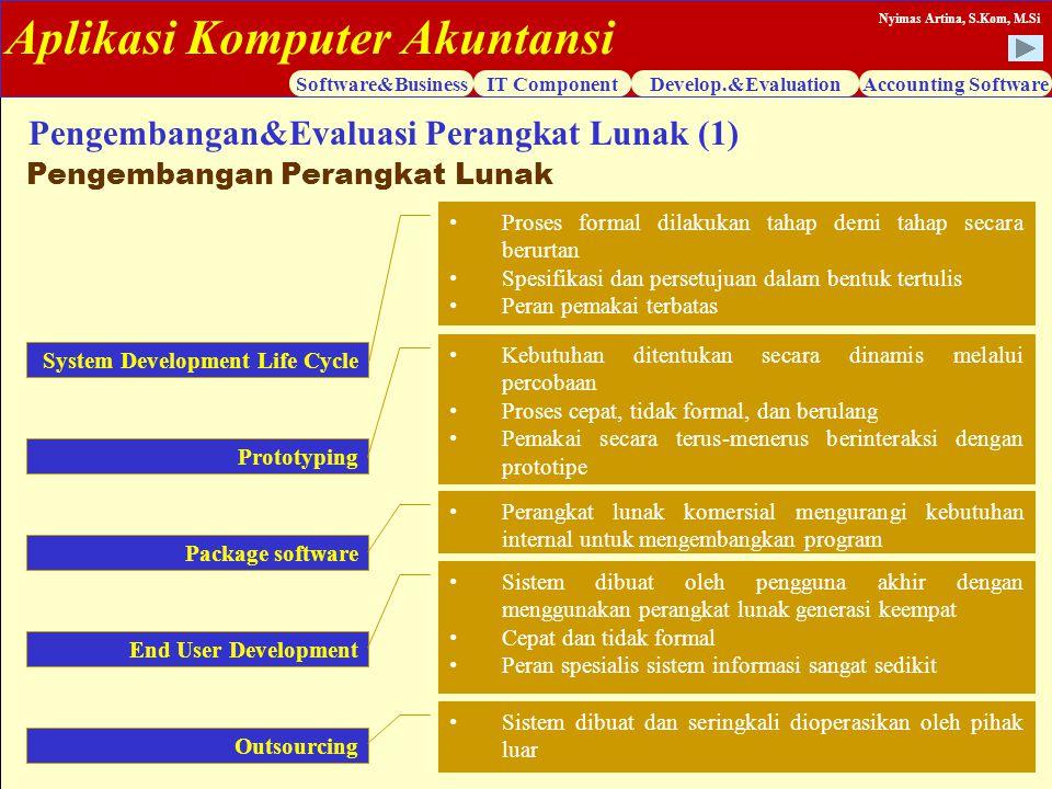 Aplikasi Komputer Akuntansi Software&BusinessIT ComponentDevelop.&EvaluationAccounting Software Nyimas Artina, S.Kom, M.Si Pengembangan&Evaluasi Peran