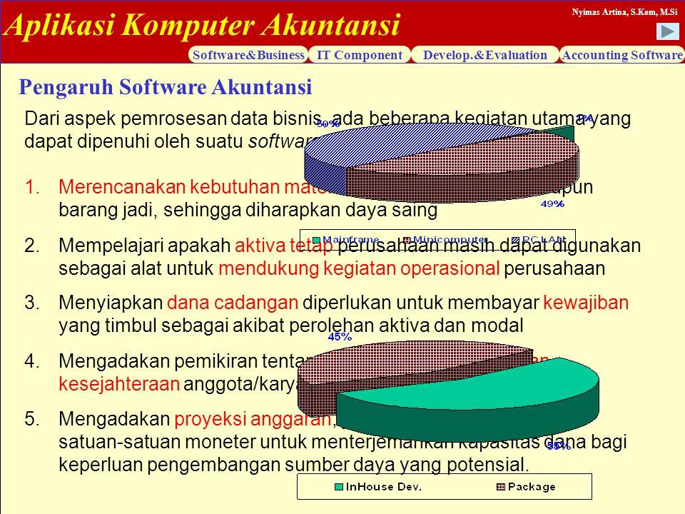 Aplikasi Komputer Akuntansi Software&BusinessIT ComponentDevelop.&EvaluationAccounting Software Nyimas Artina, S.Kom, M.Si Pengaruh Software Akuntansi