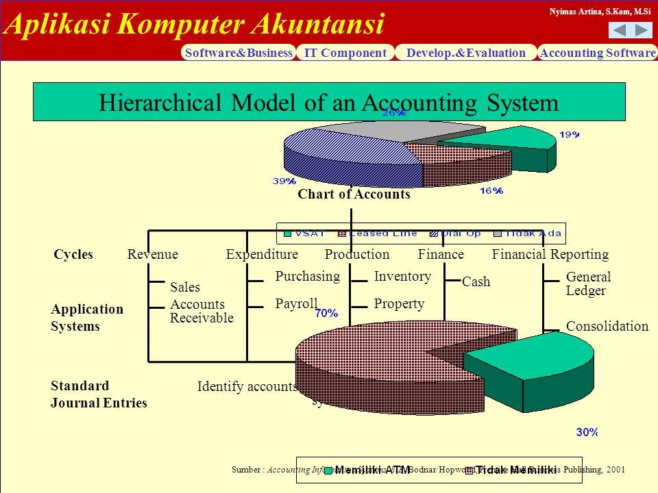 Aplikasi Komputer Akuntansi Software&BusinessIT ComponentDevelop.&EvaluationAccounting Software Nyimas Artina, S.Kom, M.Si Hierarchical Model of an Ac