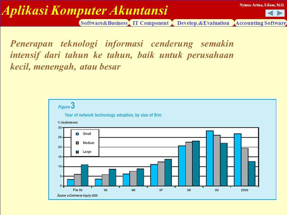 Aplikasi Komputer Akuntansi Software&BusinessIT ComponentDevelop.&EvaluationAccounting Software Nyimas Artina, S.Kom, M.Si Penerapan teknologi informa