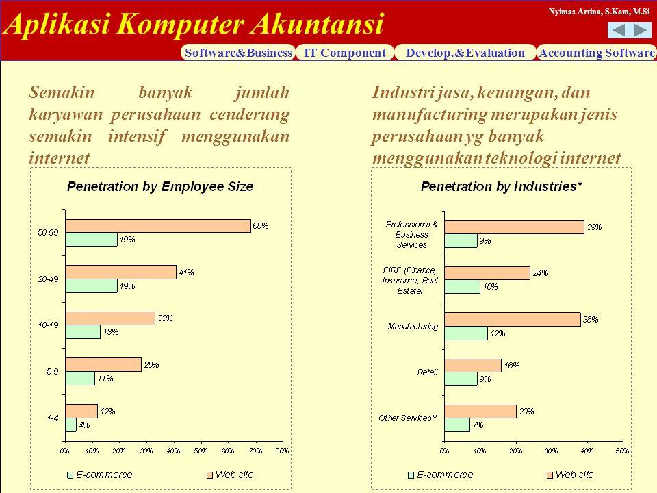 Aplikasi Komputer Akuntansi Software&BusinessIT ComponentDevelop.&EvaluationAccounting Software Nyimas Artina, S.Kom, M.Si Semakin banyak jumlah karya