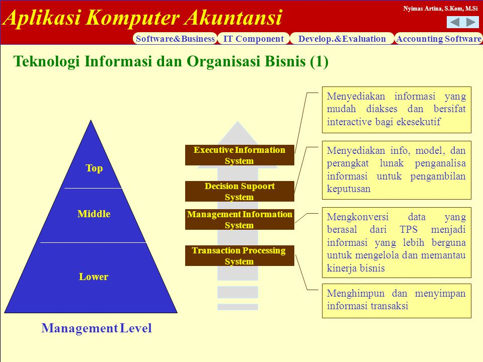 Aplikasi Komputer Akuntansi Software&BusinessIT ComponentDevelop.&EvaluationAccounting Software Nyimas Artina, S.Kom, M.Si Teknologi Informasi dan Org