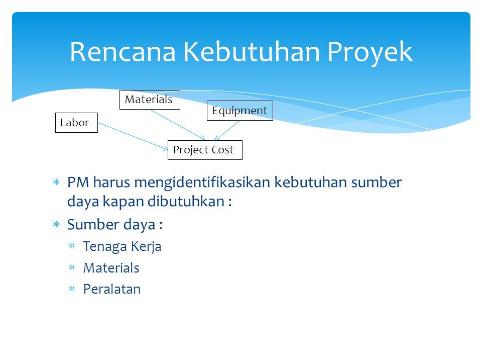  PM harus mengidentifikasikan kebutuhan sumber daya kapan dibutuhkan :  Sumber daya :  Tenaga Kerja  Materials  Peralatan Rencana Kebutuhan Proye