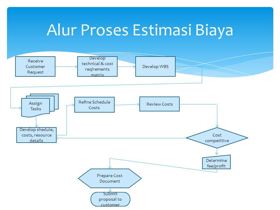 Alur Proses Estimasi Biaya Receive Customer Request Develop technical & cost reqirements matrix Develop WBS Review Costs Refine Schedule Costs Assign