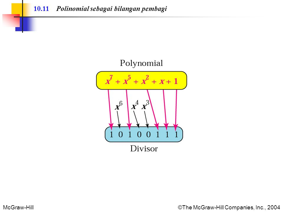 McGraw-Hill©The McGraw-Hill Companies, Inc., 2004 10.11 Polinomial sebagai bilangan pembagi