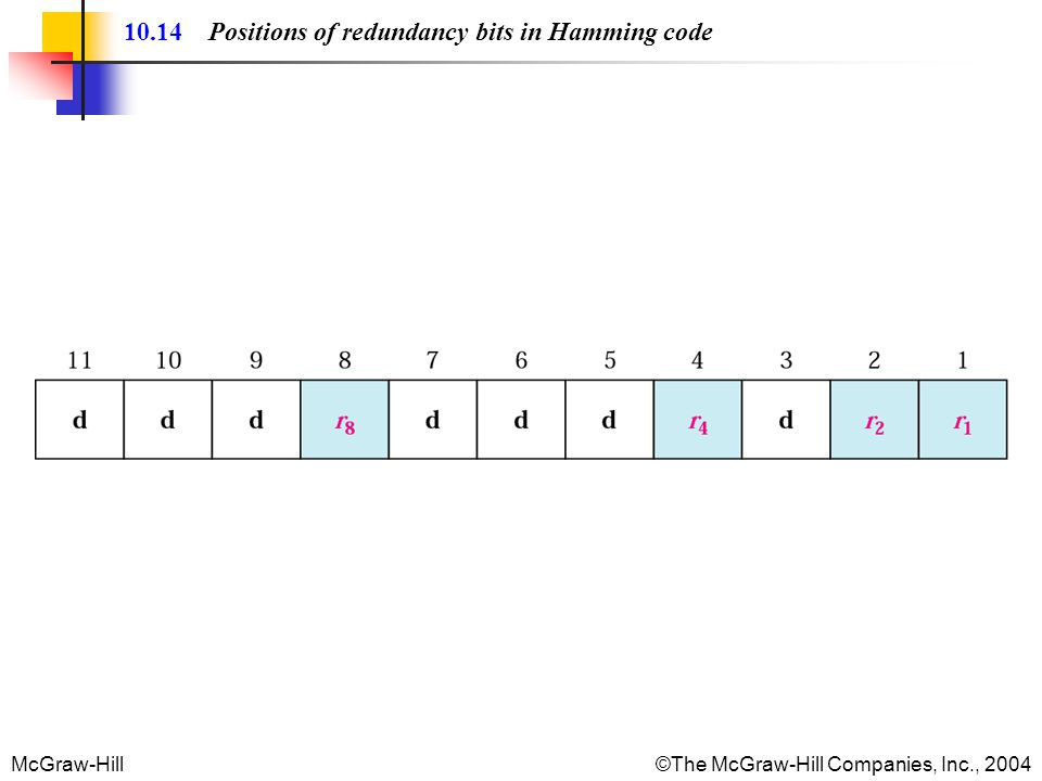 McGraw-Hill©The McGraw-Hill Companies, Inc., 2004 10.14 Positions of redundancy bits in Hamming code