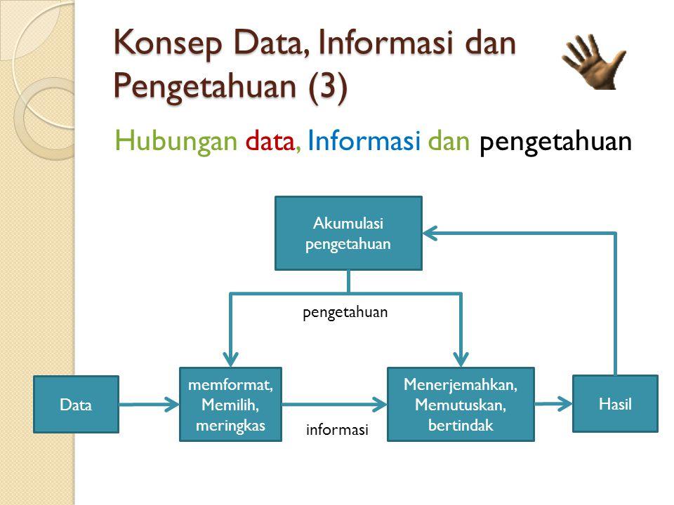 Konsep Data, Informasi dan Pengetahuan (3) Hubungan data, Informasi dan pengetahuan Data memformat, Memilih, meringkas Menerjemahkan, Memutuskan, bertindak Hasil informasi pengetahuan Akumulasi pengetahuan