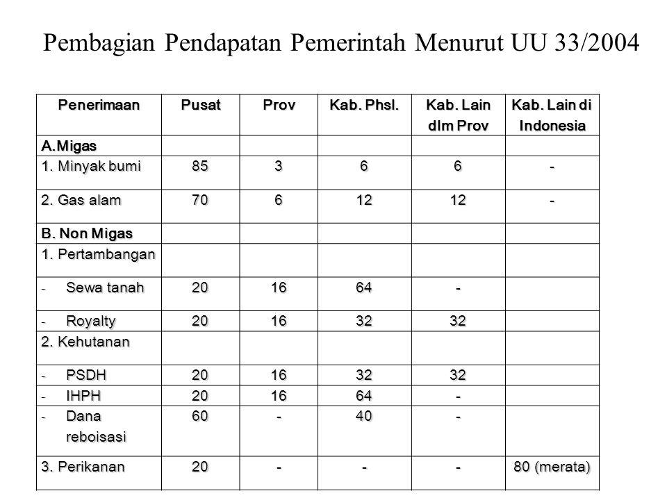 Tabel 6.2 Perubahan Kebijakan Mengenai Pendapatan Pemerintah Daerah Pasal 55: Pendapatan pemerintah daerah: 1.
