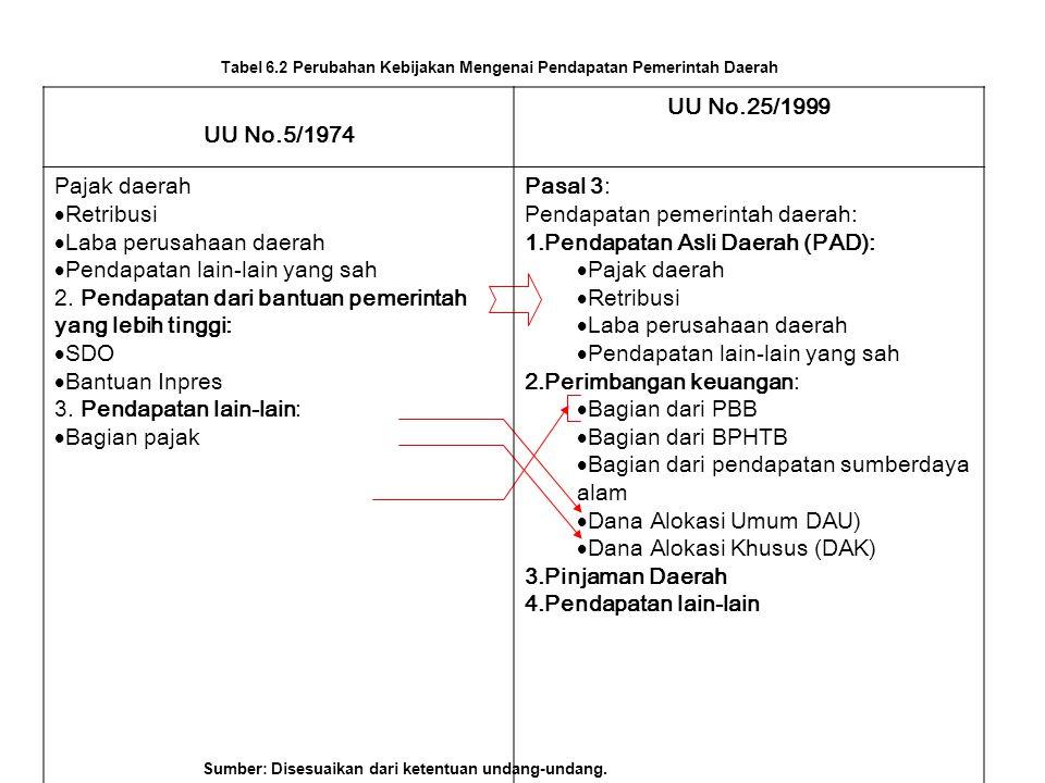 Masalah Data 1.Perjanjian kontrak pertambangan yg tidak seragam.