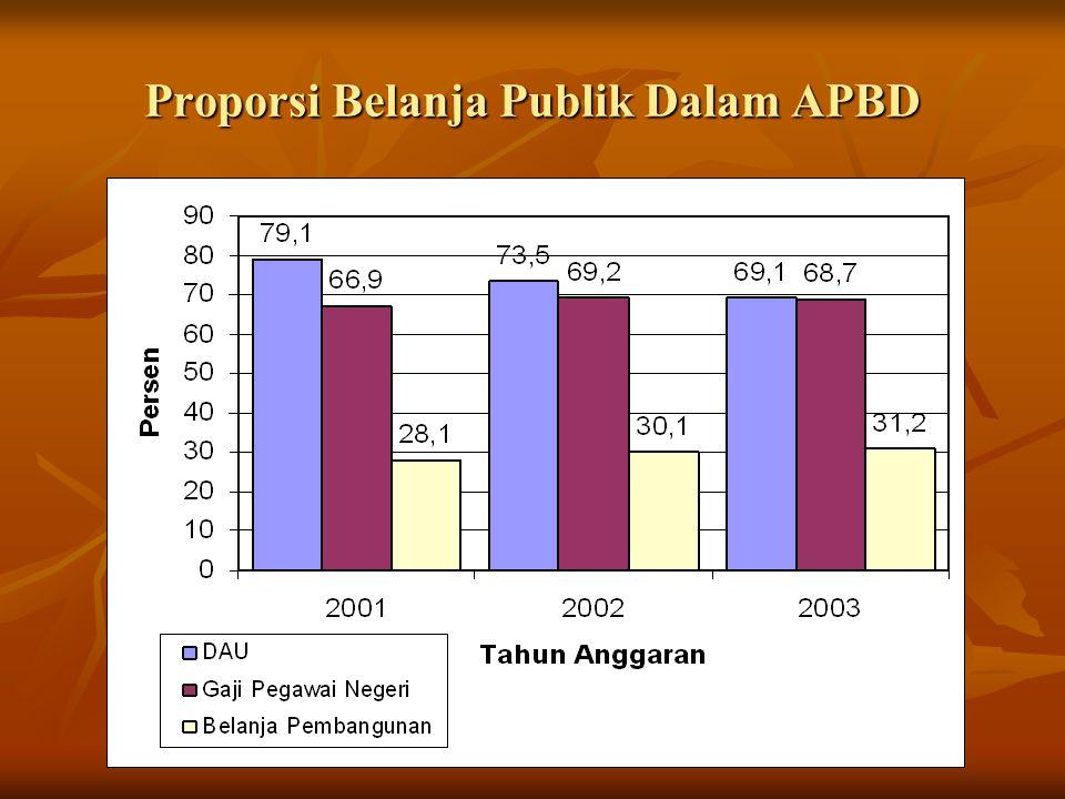 Tantangan Pemanfaatan APBD Kutai Kartanegara Sleman Penduduk (2005) 547.000 jiwa 905.000 jiwa APBD Rp 4,7 triliun Rp 698,5 miliar Pegawai14.2008.300 Penduduk miskin 55.000146.500