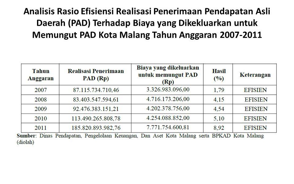 Analisis Rasio Efisiensi Realisasi Penerimaan Pendapatan Asli Daerah (PAD) Terhadap Biaya yang Dikekluarkan untuk Memungut PAD Kota Malang Tahun Angga