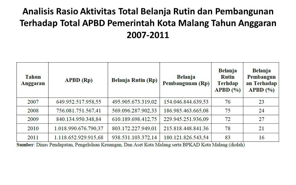 Analisis Rasio Aktivitas Total Belanja Rutin dan Pembangunan Terhadap Total APBD Pemerintah Kota Malang Tahun Anggaran 2007-2011