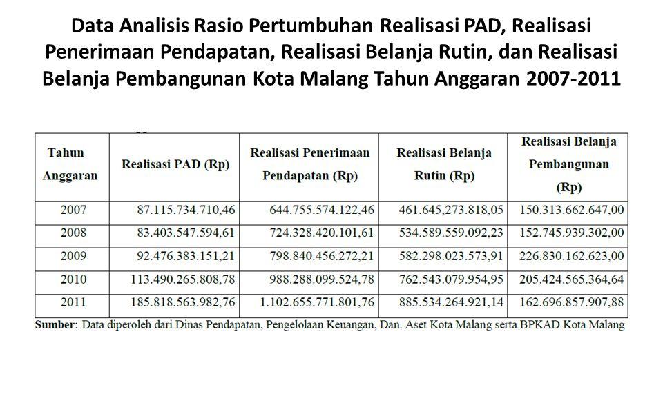 Data Analisis Rasio Pertumbuhan Realisasi PAD, Realisasi Penerimaan Pendapatan, Realisasi Belanja Rutin, dan Realisasi Belanja Pembangunan Kota Malang