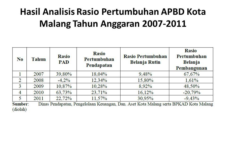 Hasil Analisis Rasio Pertumbuhan APBD Kota Malang Tahun Anggaran 2007-2011