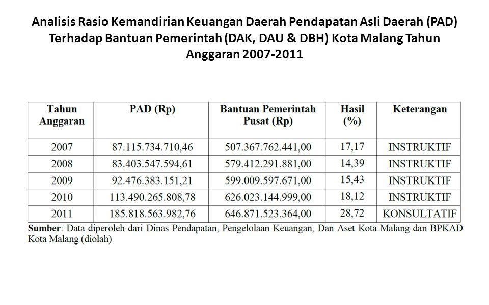 Analisis Rasio Kemandirian Keuangan Daerah Pendapatan Asli Daerah (PAD) Terhadap Bantuan Pemerintah (DAK, DAU & DBH) Kota Malang Tahun Anggaran 2007-2