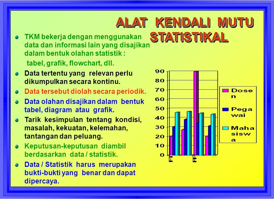 ALAT KENDALI MUTU STATISTIKAL ALAT KENDALI MUTU STATISTIKAL TKM bekerja dengan menggunakan data dan informasi lain yang disajikan dalam bentuk olahan statistik : tabel, grafik, flowchart, dll.