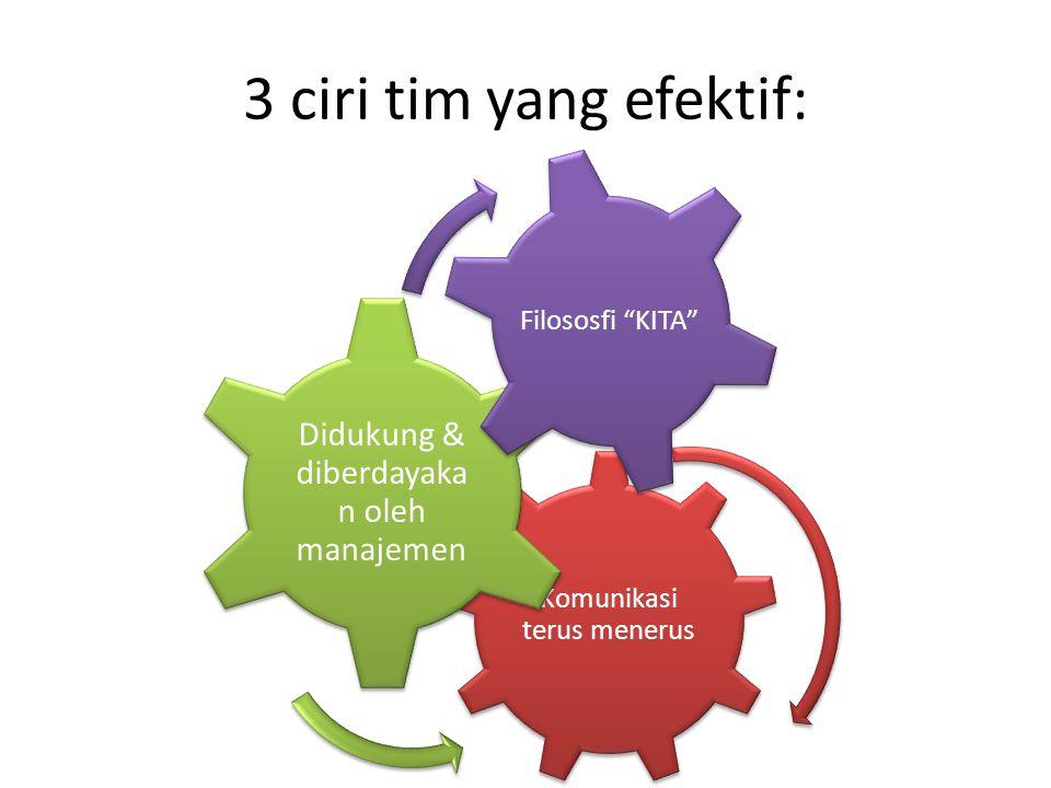 3 ciri tim yang efektif: Komunikasi terus menerus Didukung & diberdayaka n oleh manajemen Filososfi KITA