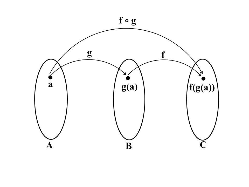 A B C    a g(a) f(g(a)) f ∘ g f g
