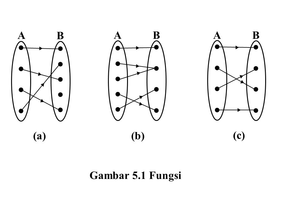 5.2 Sifat-sifat Fungsi Berdasarkan sifatnya fungi dapat dibagi menjadi beberapa sifat, yaitu: 1) satu ke satu (one to one) atau injektif (injective), 2) pada (onto) atau surjektif (surjective), 3) berkoresponden satu ke satu (one to one correspondence) atau bijektif (bijective) 4) fungsi yang mempunyai balikan (inverse).
