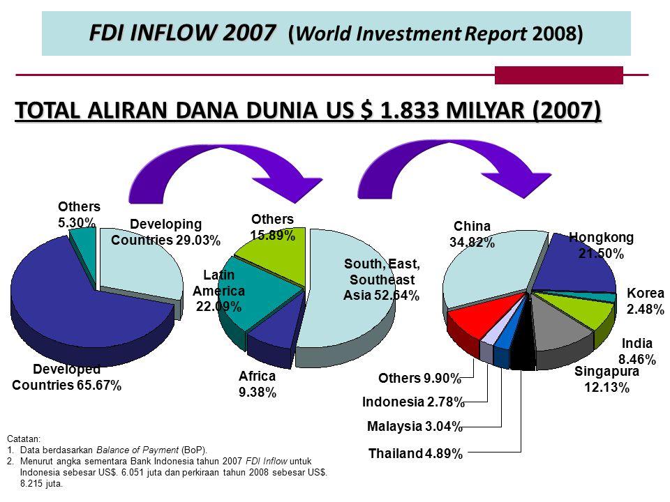 FDI INFLOW 2007 ( FDI INFLOW 2007 (World Investment Report 2008) Catatan: 1.Data berdasarkan Balance of Payment (BoP).