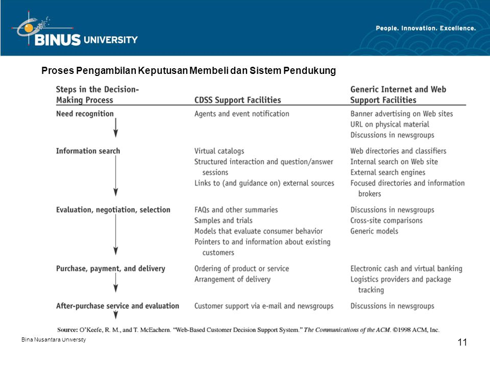 Bina Nusantara University 11 Proses Pengambilan Keputusan Membeli dan Sistem Pendukung