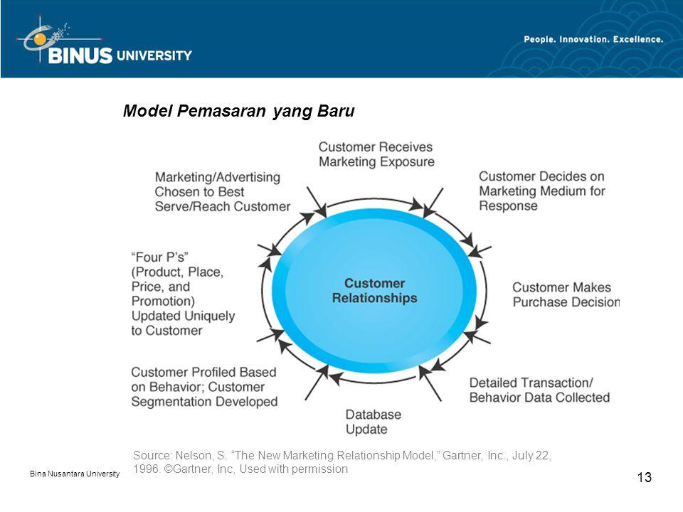 Bina Nusantara University 13 Model Pemasaran yang Baru Source: Nelson, S.