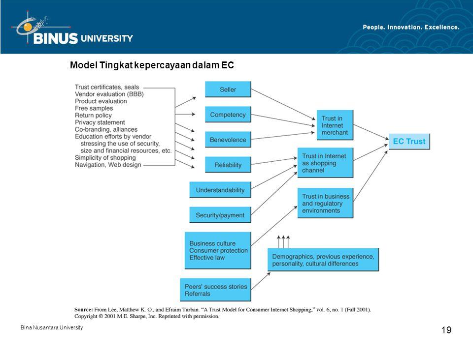 Bina Nusantara University 19 Model Tingkat kepercayaan dalam EC