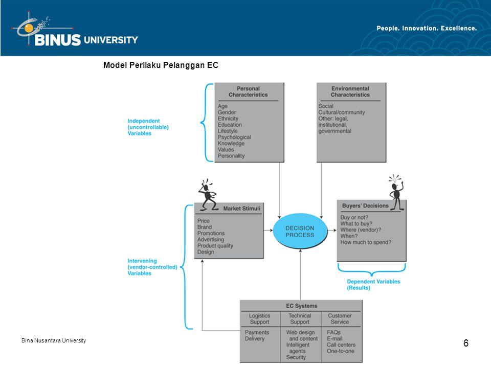 Bina Nusantara University 6 Model Perilaku Pelanggan EC