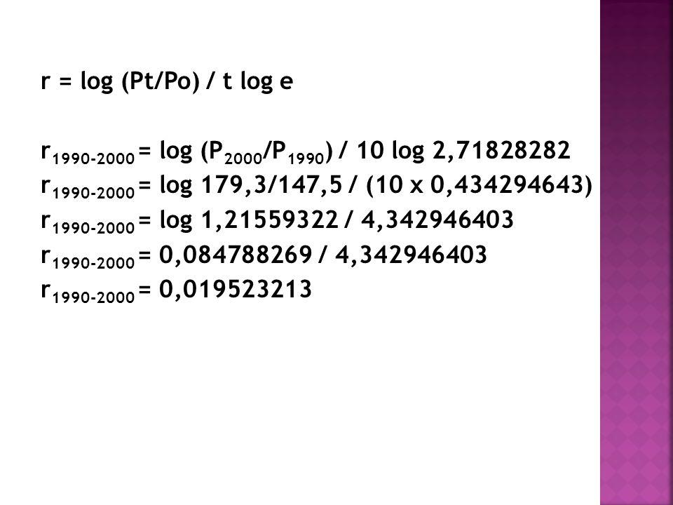 r 1990-2000 = log (P 2000 /P 1990 ) / 10 log 2,71828282 r 1990-2000 = log 179,3/147,5 / (10 x 0,434294643) r 1990-2000 = log 1,21559322 / 4,342946403 r 1990-2000 = 0,084788269 / 4,342946403 r 1990-2000 = 0,019523213